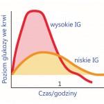 indeks-glikemiczny-klub-zdrowia